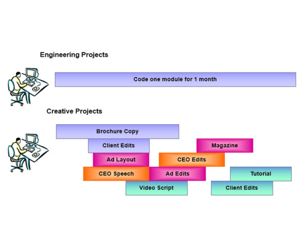 Concurrent Project Spaces